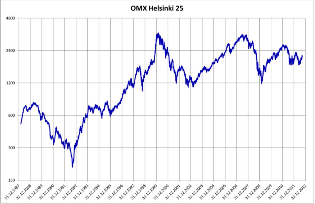 Osakesijoittamisen aloittaminen: Helsingin pörssin tuotto välillä 1987-2012