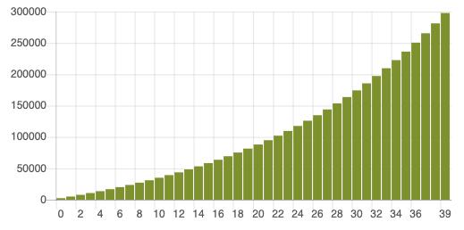 Osakesijoittaminen: kaavio 40 vuoden tuotosta